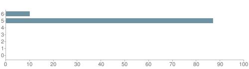 Chart?cht=bhs&chs=500x140&chbh=10&chco=6f92a3&chxt=x,y&chd=t:10,87,0,0,0,0,0&chm=t+10%,333333,0,0,10 t+87%,333333,0,1,10 t+0%,333333,0,2,10 t+0%,333333,0,3,10 t+0%,333333,0,4,10 t+0%,333333,0,5,10 t+0%,333333,0,6,10&chxl=1: other indian hawaiian asian hispanic black white